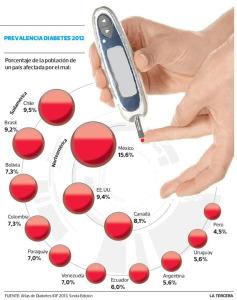 Porcentajes de diabéticos en distintos países.